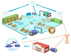 How The Internet of Things (IoT) Is Revolutionizing Logistics Management
