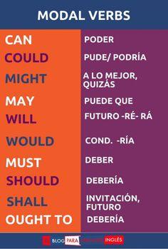 150 Ideas De Yf Inglés En 2021 Ingles Vocabulario En Ingles Como Aprender Ingles Basico