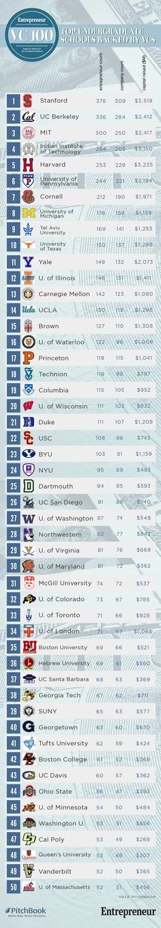 VC100 Top Undergrad Universities Infographic