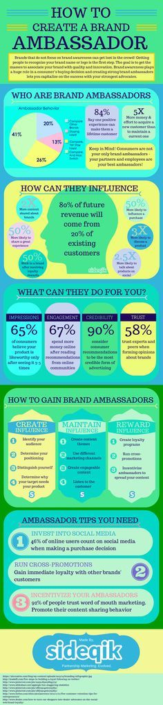 The best part about #brand #ambassadors are that they are simply highly satisfied customers who go out of their way to promote your products. A brand ambassador is %50 more likely to influence an average customer than your current branding efforts. How Do You Gain Brand Ambassadors? Well there are a couple of things that you can do. We recommend that you have a look at our infographic but for starters: create interest, maintain interest and reward interest.