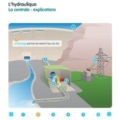 """""""J'apprends l'énergie"""" - ENGIE - schéma interactif centrale hydraulique"""