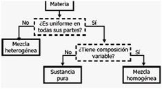 ICFES INCLUYENTE QUÍMICA: PREICFES INCLUYENTE ENTORNO QUÍMICO 1 Diagram, School, Chemical Property, Properties Of Matter, Interactive Science Notebooks, States Of Matter, Chemistry Class