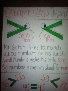 Greater than or less than! Alligator Alligator which one do you eat? The bigger one, the greater one! That would be sweet! Second Grade Math, First Grade Classroom, Math Classroom, Grade 2, Classroom Decor, Math Charts, Math Anchor Charts, Kindergarten Anchor Charts, Kindergarten Math