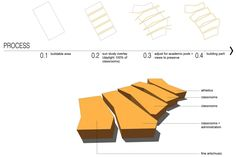 Concept Diagrams - Lawrence South Junior High School  - Architecture - Gould Evans