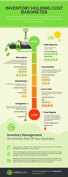 How to Improve Your eCommerce Inventory Management - Infographic