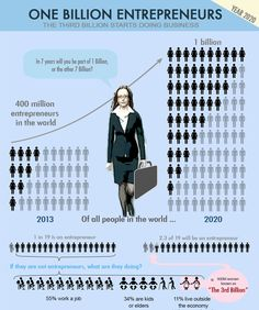 One Billion Entrepreneurs - The Third Billion Starts Doing Business Infographic Reputation Management, Management Company, Minions, Insight, Infographic, Technology, World, Business, Gilda Radner