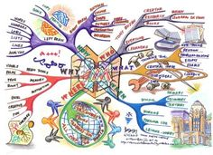 The Art of mind mapping mind map sets out the 6 basic questions of Who, What, When, Where, Why and How of Mind Map. The Mind Map then explores the answers to the 6 basic questions. In addition, you will associate all the ideas in a colourful and fun way.