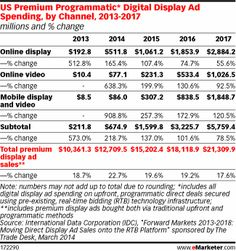 But even as programmatic buys expand around the world, the purchasing method is changing as advertisers look to premium programmatic over ju...