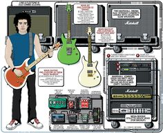 A detailed gear diagram of Ryan Phillps' Story of the Year stage setup that traces the signal flow of the equipment in his 2008 guitar rig.