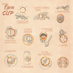 farm to cup.com - Google 검색