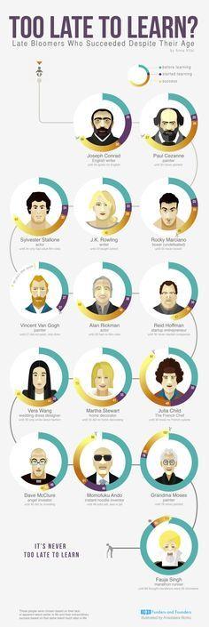 #Entrepreneuriat : Il n'est jamais trop tard pour prendre la route du succès - Maddyness