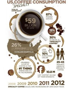 Is Coffee the right business to be in? Check out these numbers and see for yourself! #OrganoGold is the quickest-growing speciality #coffee company in the world today! What could participating in the specialty coffee business do for your family? www.ogcoffeecorner.com Click on my website and contact me today!