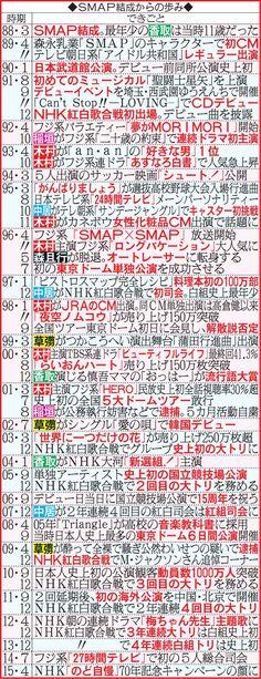 国民的人気グループSMAPが今年12月31日に解散することが13日深夜、分かった。今年1月、グループ解散とメンバーの独立が表面化したが、存続を表明していた。S… - 日刊スポーツ新聞社のニュースサイト、ニッカンスポーツ・コム(nikkansports.com)