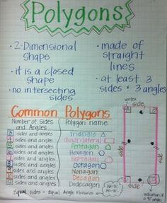 polygons anchor chart plus tons of other useful charts