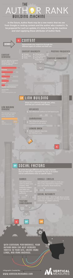Also on: http://www.ronsela.com/influencer-infographics/ The Author Rank Building Machine (Infographic)