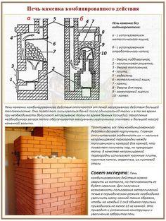 Конструктивная специфика банных печей комбинированного действия