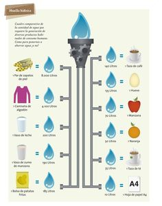 Huella hídrica. #Quenergia #qhogar #qempresa #Qsoluciones