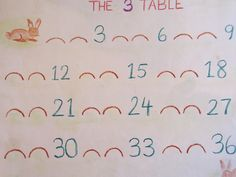 The threes bunny hop by Ute Luebeck Waldorf Math, Waldorf Curriculum, Waldorf Education, Second Grade Math, Grade 1, Homeschool Math, Homeschooling, Math Blocks, Math Anchor Charts