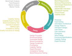A comparison of Design Process Diagrams and attitudes - Opposite of Chance - design and education blog