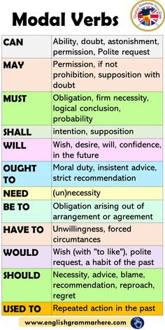 Modal Verbs in English, How to Use Modal - English Grammar Here - .Modal verbs in English, How to use modals - English grammar here - use english english grammatics modale Throw Away English Learning Spoken, Teaching English Grammar, English Grammar Worksheets, English Verbs, English Phrases, Learn English Words, English Language Learning, English English, Teaching Spanish