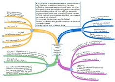 *************** NEW FOR *************** Resources based on the work of Marion Blank. Marion Blank described her Language Levels (I-IV) which show the way children move from answering very dir. Sorting Activities, Language Activities, Speech Language Pathology, Speech And Language, Wh Questions, This Or That Questions, Auditory Processing Disorder, Work Stress, Language Development