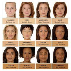 Types of Skin Tones
