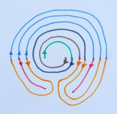 """The Wunderkreis and the Baltic Wheelare compound labyrinths which are constructed from curves around different centres. The twolower turning points are proper for the """"labyrinthine"""" c…"""