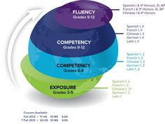 How do you get from exposure to fluency and which standard courses are involved?  Here's our graphic.  http://powerspeak.com