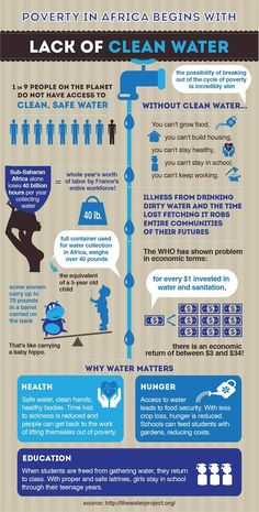 The Water Crisis: Poverty and Water Scarcity in Africa Poverty In Africa, Long Walk To Water, Water Footprint, Un Book, Water Facts, Water Issues, Water Scarcity, Access To Clean Water, Water Poster