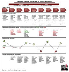 Seven Steps for Developing Customer Journey Maps. If you like UX, design, or design thinking, check out theuxblog.com