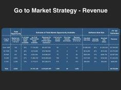 Go to Market Planning Templates - Four Quadrant Go to Market Strategies Sales And Marketing Strategy, Marketing Strategy Template, Marketing Process, Business Marketing, Business Tips, Email Marketing, Business Intelligence, Branding Process, Presentation Templates