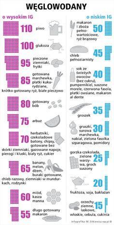 Indeks glikemiczny węglowodanów - Infografika - WP.Pl