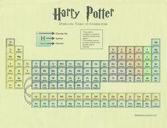 WallPotter: Tabela periódica Harry Potter/ Periodic Table Harr...