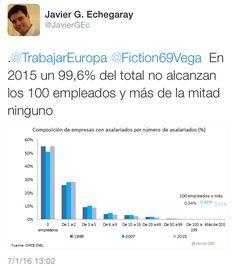 Empresas españolas por numero de empleados 2015