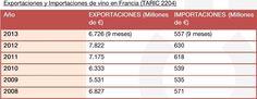 España se consolida como primer suministrador de vinos en Francia https://www.vinetur.com/2014070216025/espana-se-consolida-como-primer-suministrador-de-vinos-en-francia.html