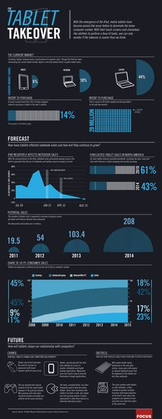 "Infographics over the ""Tablet take over"""