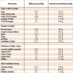 bílkoviny-v-jídle-tabulka.png (496×496)