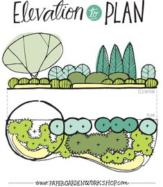 One of the best ways to design is to draw your ideas in elevation, especially when making a composition of plants. This allows you to visualize the plant forms in a holistic composition, rather then just looking at circles on paper. Though…Read Landscape Design Plans, Garden Design Plans, Landscape Architecture Design, Landscape Edging, House Landscape, Landscape Art, Landscape Paintings, Landscape Photography, Landscape Drawings