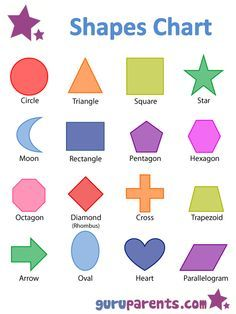 Kindergarten and preschool charts are a great resource to use when teaching your child a particular topic. From colors to times tables, our kindergarten chart(. Preschool Charts, Preschool Worksheets, Preschool Learning, Preschool Activities, Teaching Kids, Flashcards For Toddlers, Shapes Worksheet Kindergarten, Shape Chart, Printable Shapes