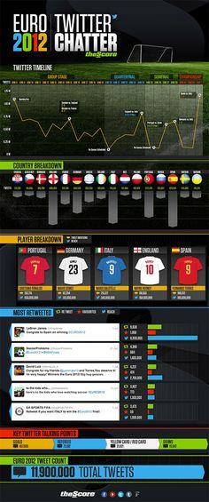 04-07-2012: Euro 2012 Twitter Chatter