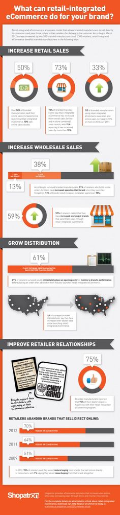 Do you know what retail-integrated e-commerce can do for your brand? Click the #infographic and let me know what you think!  #retail #business #entrepreneur #ecommerce