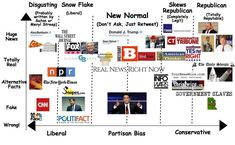 Media Bias Chart for the New Normal : Fuckthealtright