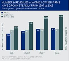 Sales growth of women-owned businesses!