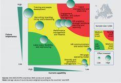 European HR priorities via BCG