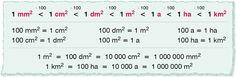 3. A terület mérése – Sokszínű matematika 5. – - Mozaik Digitális Oktatás 100 M2, Math Equations