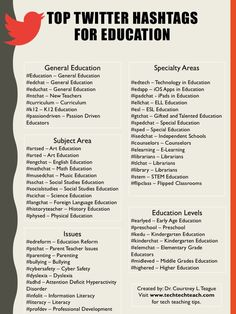 (Infographic) Top Twitter Hashtags for Education  #technology #edtech