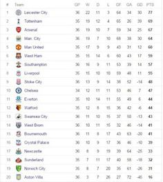 English Premier League Table ..as of today