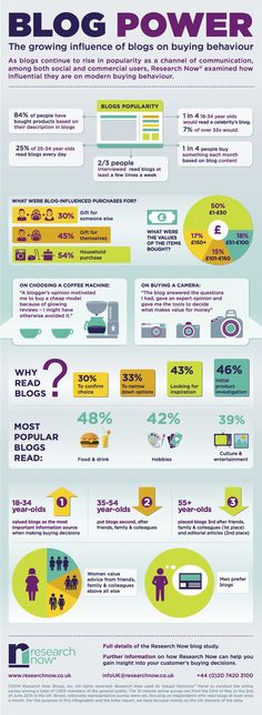 Blogger Influence is felt in over 84% of all purchasing decisions. Learn more exciting facts from this INFOGRAPHIC