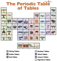 The periodic table of tables.I love periodic tables of not-elements!!