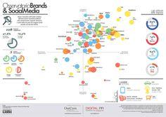 Brands & Social Media by OssCom Social Media Branding, Social Media Marketing, Bubbles, My Love, Digital, Products, Socialism, Italia, Gadget